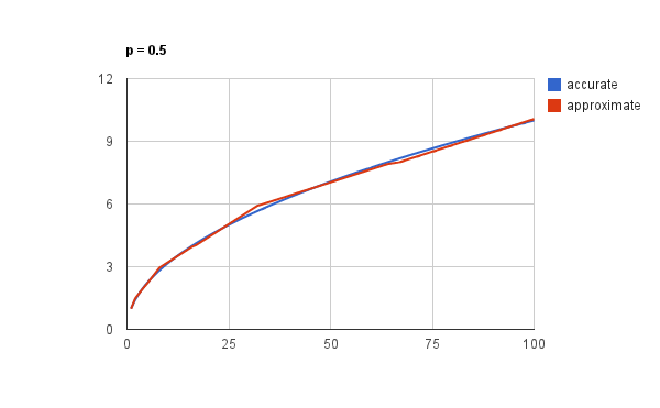 Graph of approximation vs. accurate